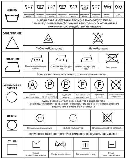 Обозначение значков на бирке одеяла