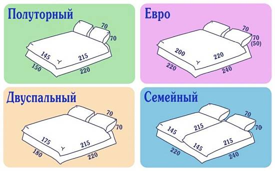 Основные размеры одеял