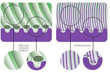 Структура материала из микрофибры